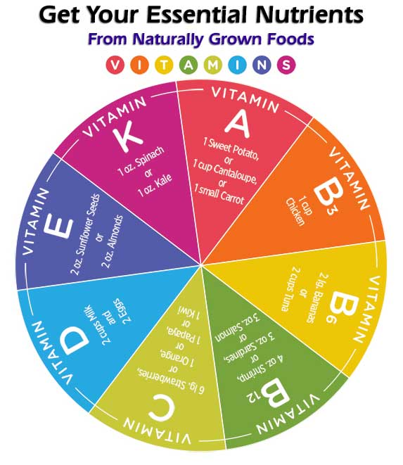 Get Your Essential Nutrients From Naturally Grown Foods